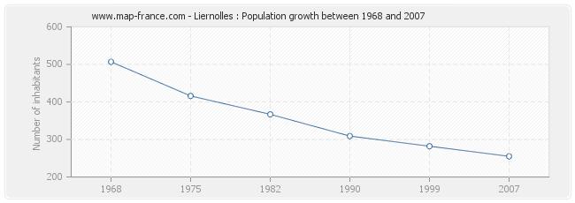Population Liernolles