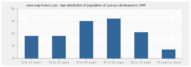 Age distribution of population of Louroux-de-Beaune in 1999