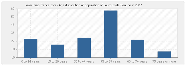 Age distribution of population of Louroux-de-Beaune in 2007