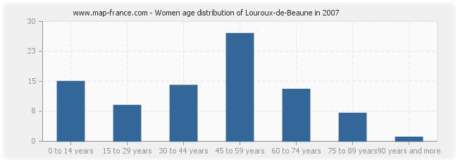 Women age distribution of Louroux-de-Beaune in 2007