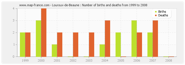 Louroux-de-Beaune : Number of births and deaths from 1999 to 2008