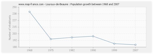 Population Louroux-de-Beaune