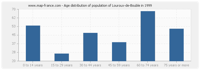 Age distribution of population of Louroux-de-Bouble in 1999