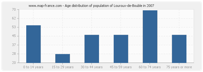 Age distribution of population of Louroux-de-Bouble in 2007