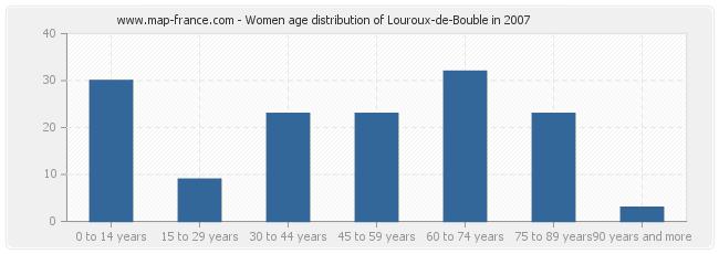 Women age distribution of Louroux-de-Bouble in 2007
