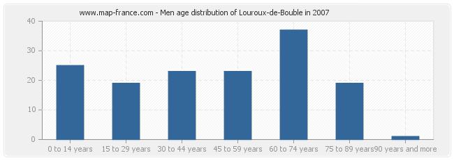 Men age distribution of Louroux-de-Bouble in 2007