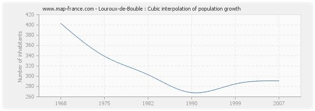 Louroux-de-Bouble : Cubic interpolation of population growth