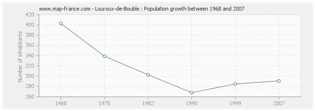 Population Louroux-de-Bouble
