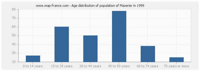 Age distribution of population of Mazerier in 1999