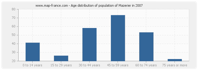 Age distribution of population of Mazerier in 2007