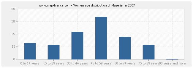 Women age distribution of Mazerier in 2007