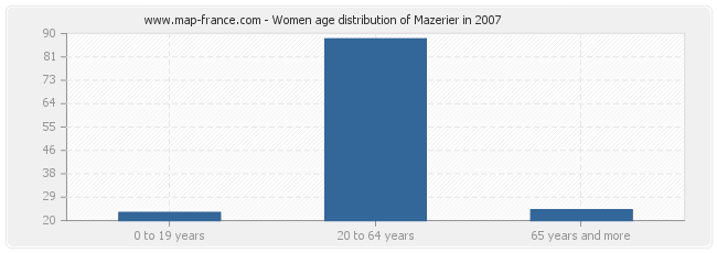 Women age distribution of Mazerier in 2007