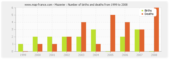 Mazerier : Number of births and deaths from 1999 to 2008
