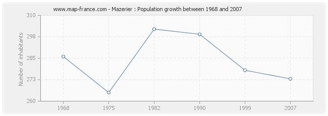 Population Mazerier