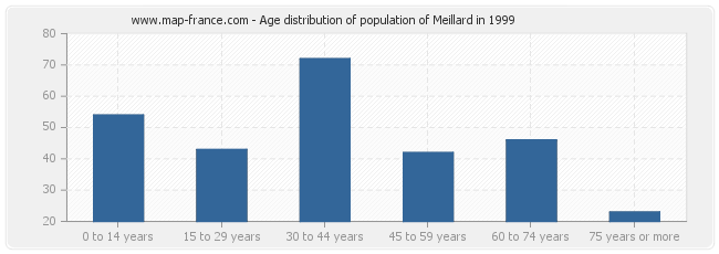 Age distribution of population of Meillard in 1999