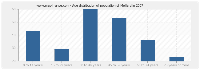 Age distribution of population of Meillard in 2007