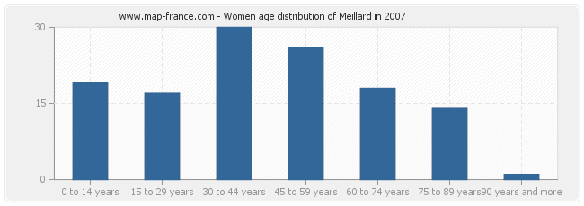 Women age distribution of Meillard in 2007
