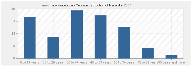 Men age distribution of Meillard in 2007