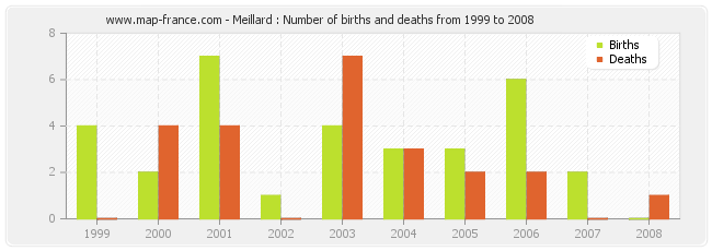 Meillard : Number of births and deaths from 1999 to 2008