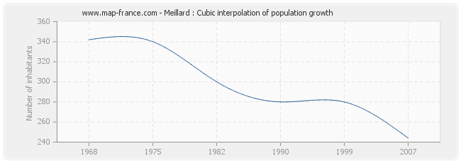Meillard : Cubic interpolation of population growth