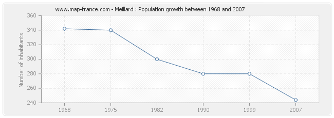 Population Meillard