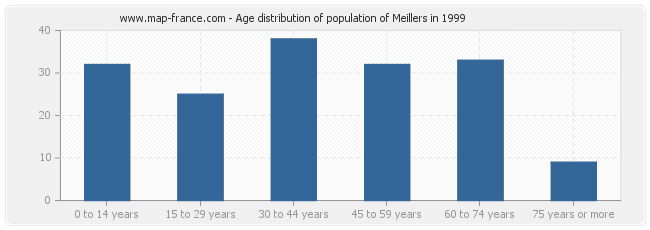 Age distribution of population of Meillers in 1999