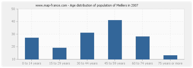 Age distribution of population of Meillers in 2007