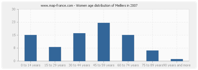 Women age distribution of Meillers in 2007