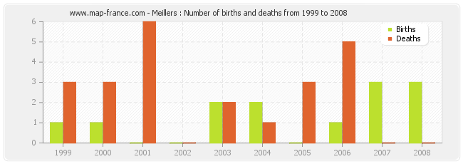 Meillers : Number of births and deaths from 1999 to 2008
