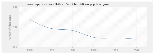Meillers : Cubic interpolation of population growth
