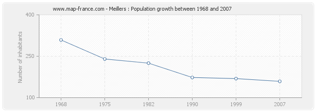 Population Meillers