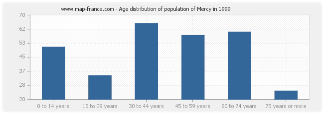 Age distribution of population of Mercy in 1999