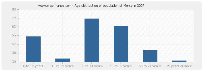 Age distribution of population of Mercy in 2007