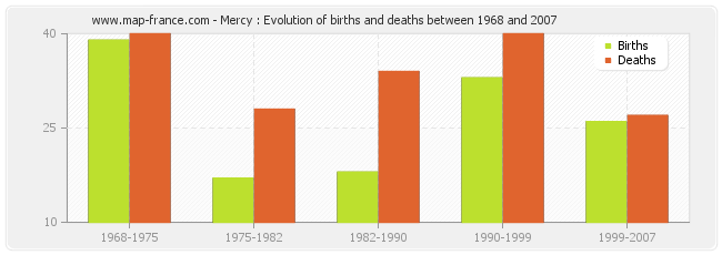 Mercy : Evolution of births and deaths between 1968 and 2007