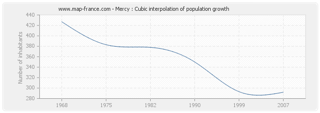 Mercy : Cubic interpolation of population growth