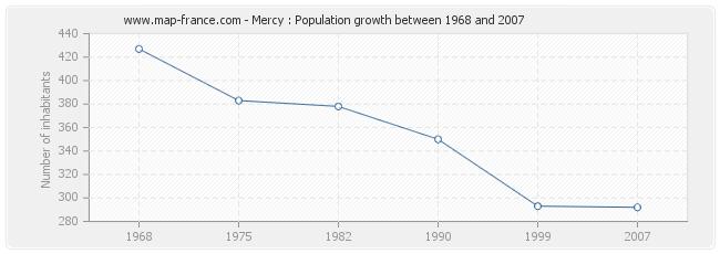 Population Mercy