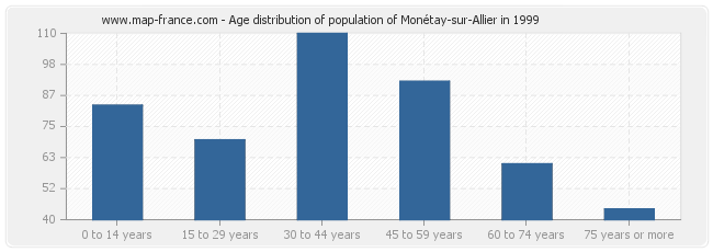 Age distribution of population of Monétay-sur-Allier in 1999