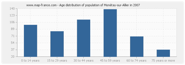 Age distribution of population of Monétay-sur-Allier in 2007