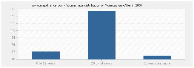 Women age distribution of Monétay-sur-Allier in 2007