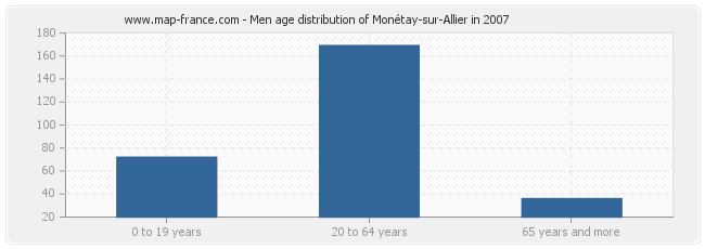 Men age distribution of Monétay-sur-Allier in 2007