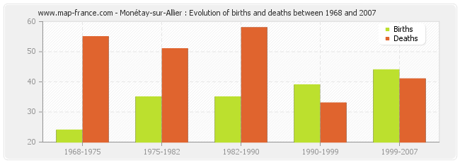 Monétay-sur-Allier : Evolution of births and deaths between 1968 and 2007
