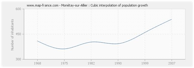 Monétay-sur-Allier : Cubic interpolation of population growth