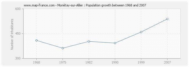 Population Monétay-sur-Allier