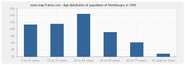 Age distribution of population of Montbeugny in 1999