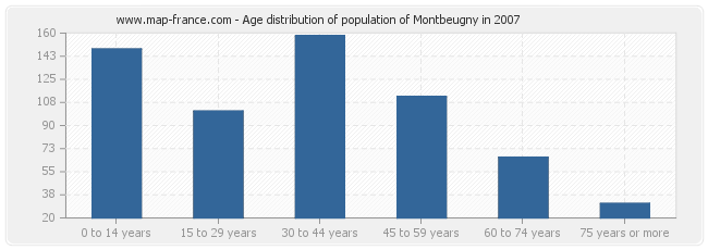 Age distribution of population of Montbeugny in 2007