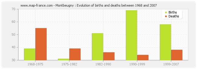 Montbeugny : Evolution of births and deaths between 1968 and 2007