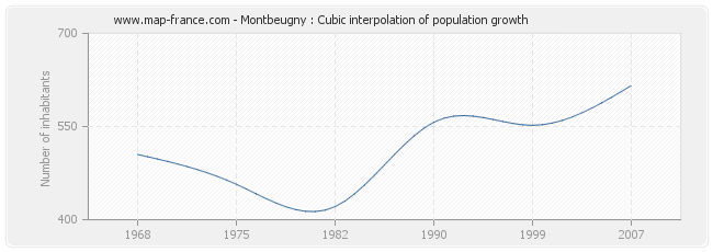 Montbeugny : Cubic interpolation of population growth