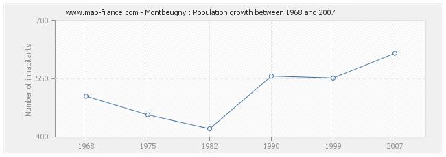 Population Montbeugny