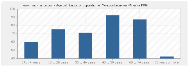 Age distribution of population of Montcombroux-les-Mines in 1999
