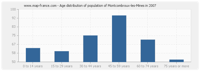 Age distribution of population of Montcombroux-les-Mines in 2007
